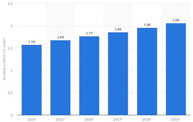 Digital sponsorship spending projections for 2019