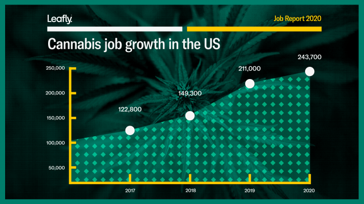 Marijuana Is the Fastest-Growing Industry in the United States in 2020