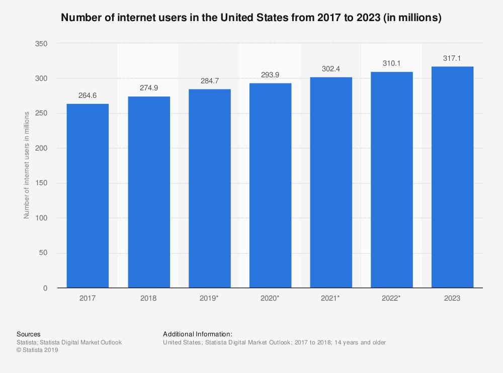 U.S. internet usage for digital CBD marketing