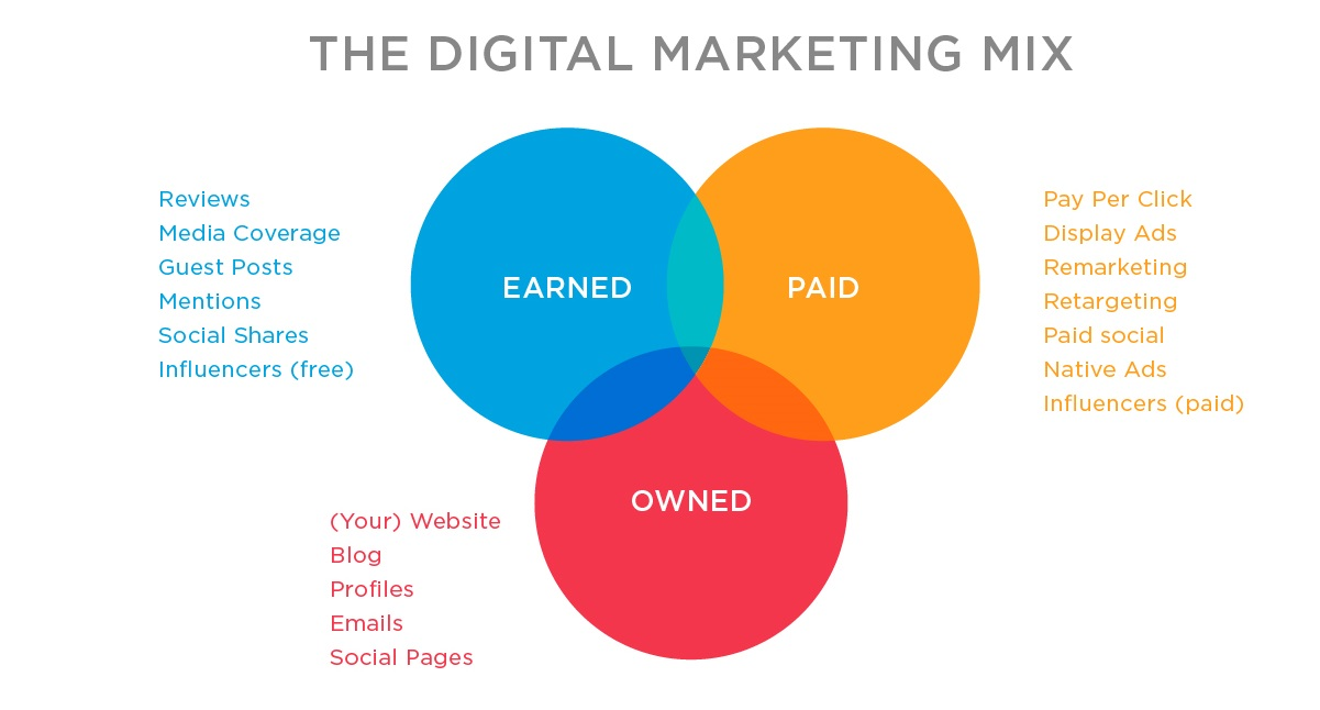 Owned, Earned, and Paid Media for Cannabis Digital Marketing