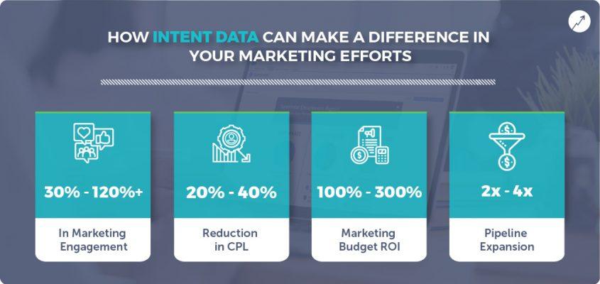 Benefits of Using Intent Data